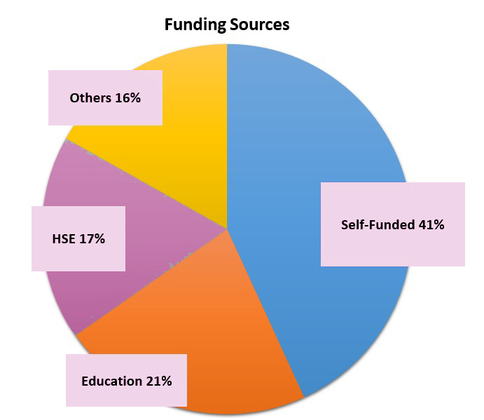 funding sources pie. stats in text above