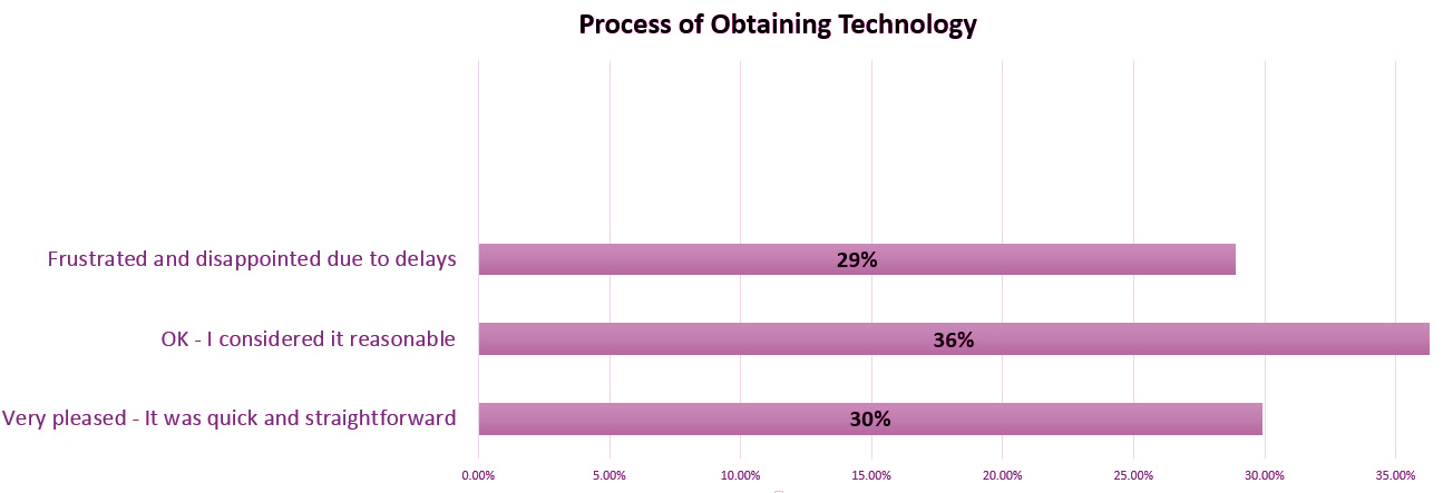 bar chart with stats on the process of obtaining AT. Info above